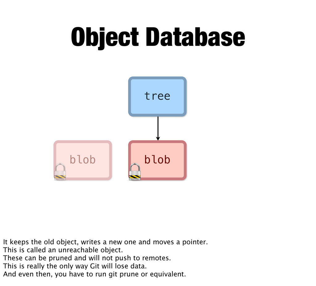 tree blob blob Object Database It keeps the old...