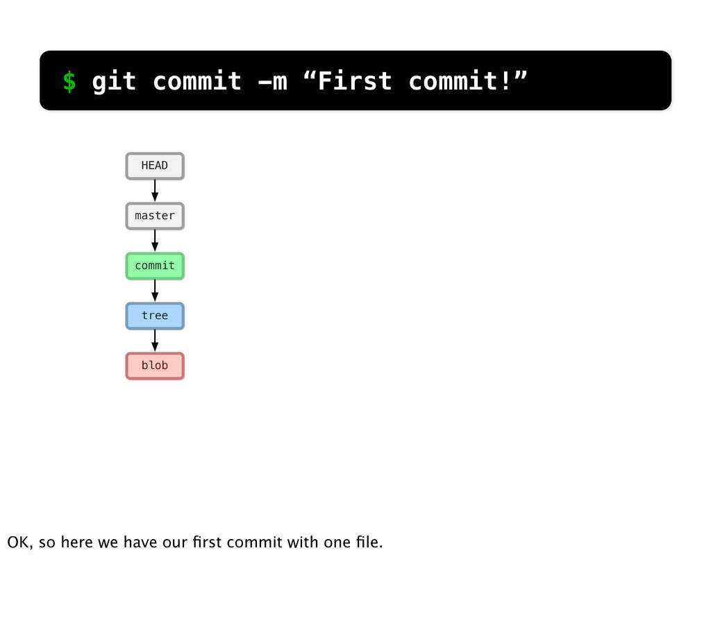 "$ git commit -m ""First commit!"" blob tree commi..."