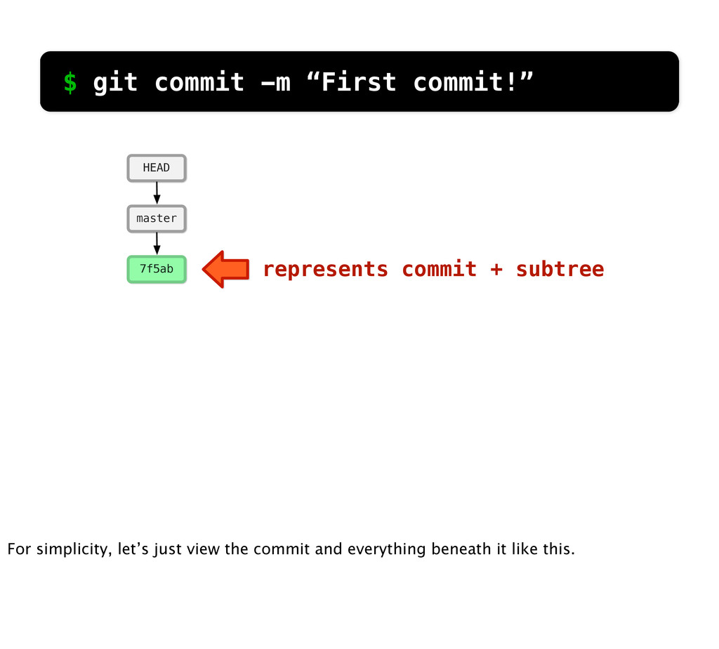 """$ git commit -m """"First commit!"""" 7f5ab master HE..."""