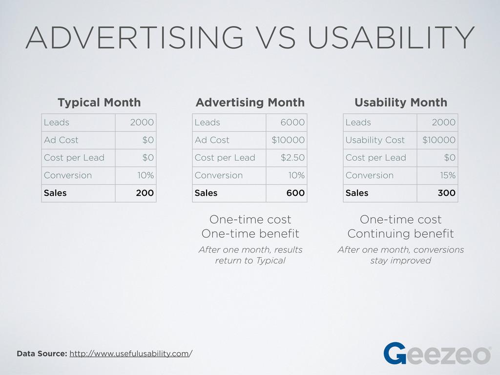 Data Source: http://www.usefulusability.com/ AD...