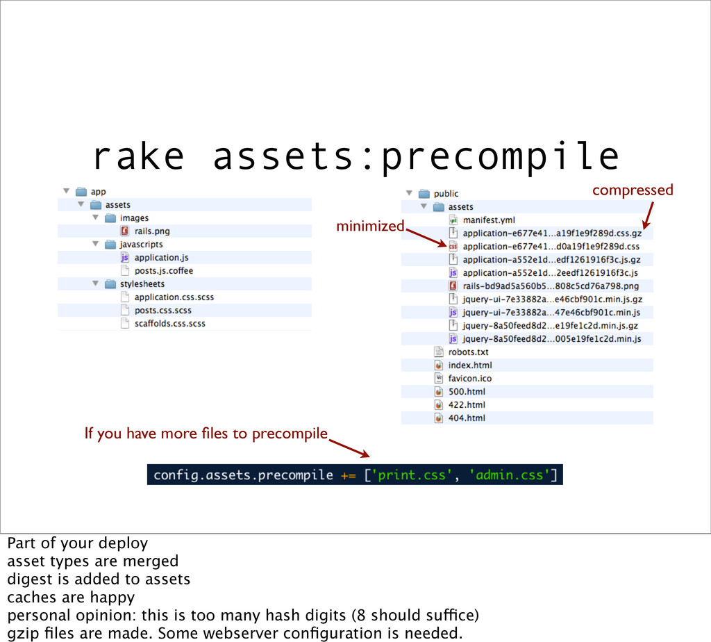 rake assets:precompile minimized compressed If ...