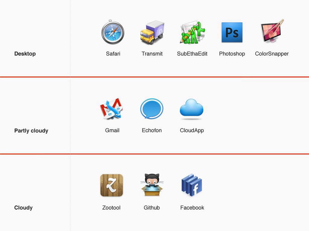 CloudApp Gmail Echofon Github Facebook Zootool ...