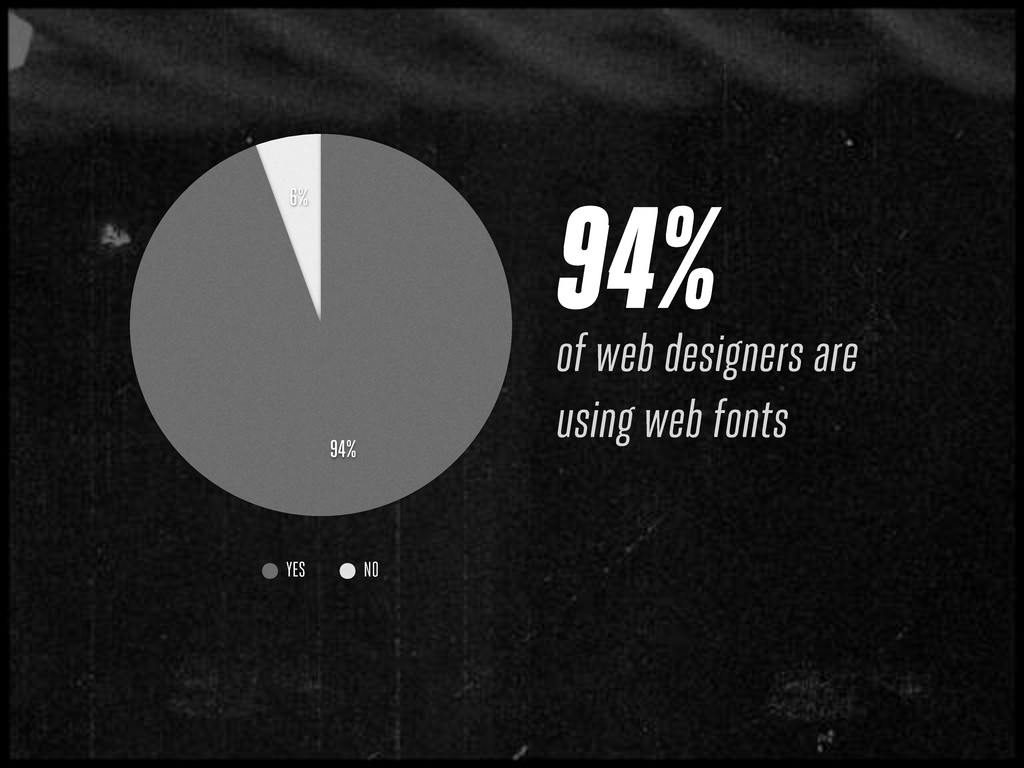 94% of web designers are using web fonts 6% 94%...