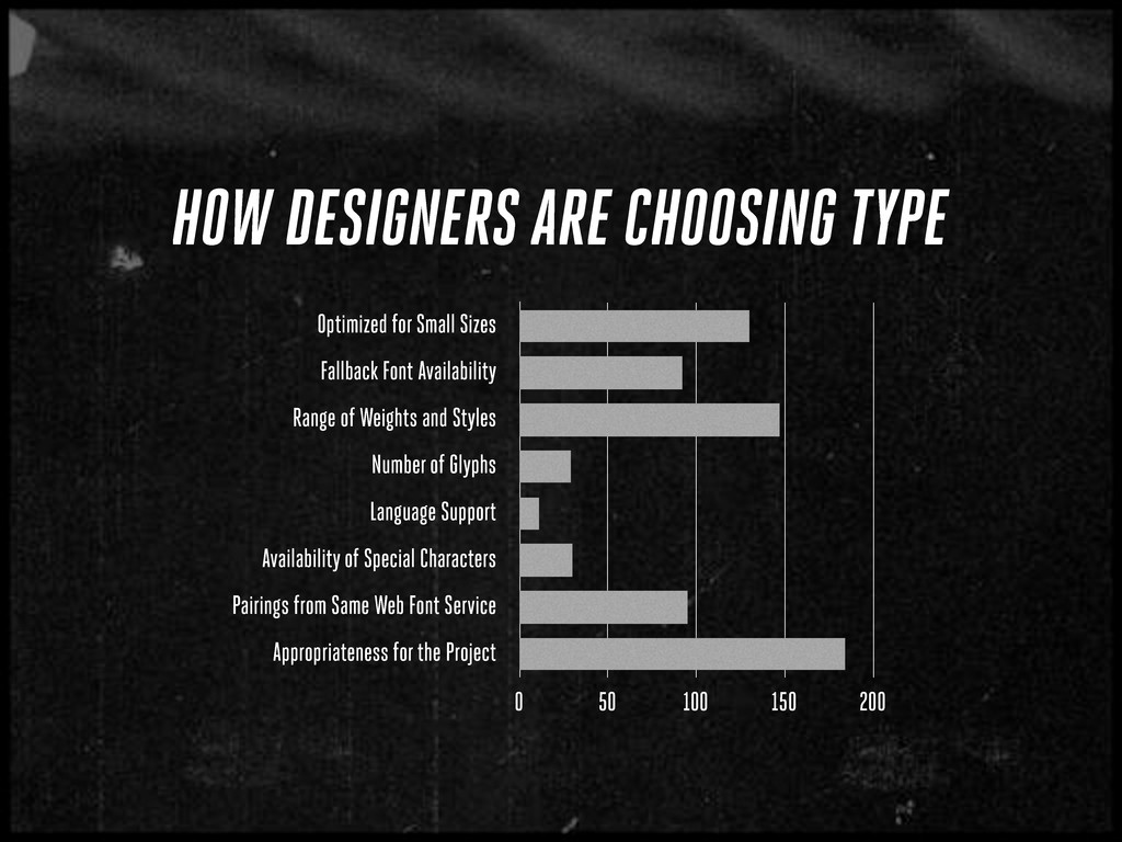 HOW DESIGNERS ARE CHOOSING TYPE Optimized for S...
