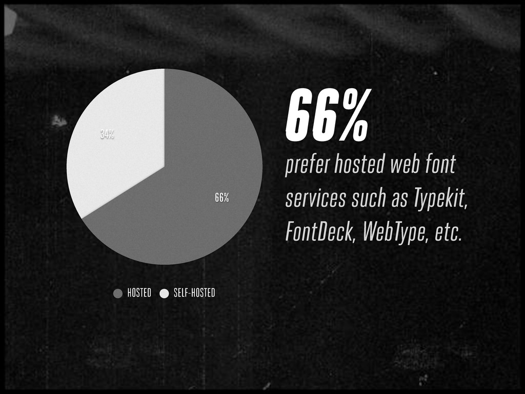 66% prefer hosted web font services such as Typ...