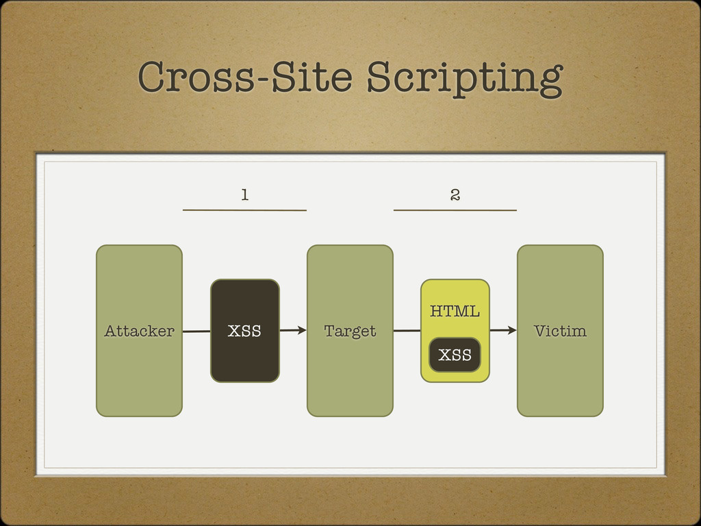 Victim Attacker Cross-Site Scripting Target XSS...