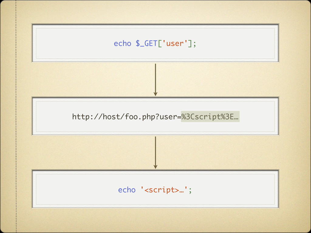 echo $_GET['user']; http://host/foo.php?user=%3...