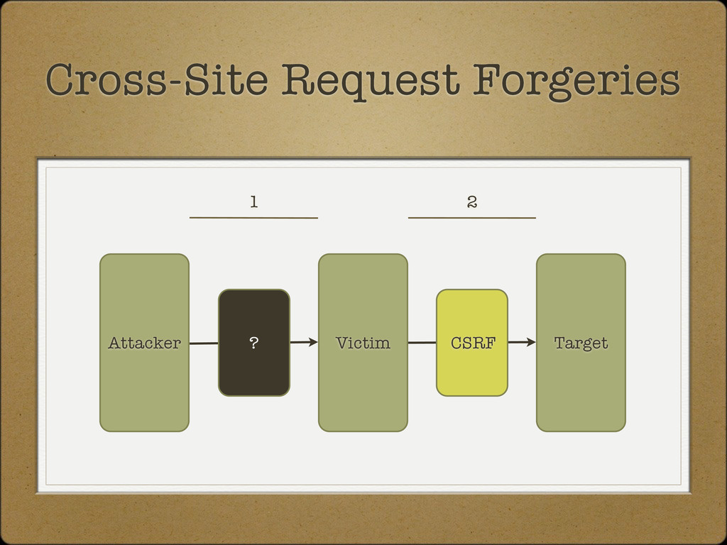Target Attacker Cross-Site Request Forgeries Vi...