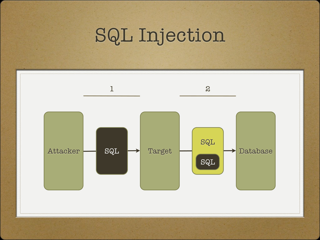 Database Attacker SQL Injection Target SQL SQL ...