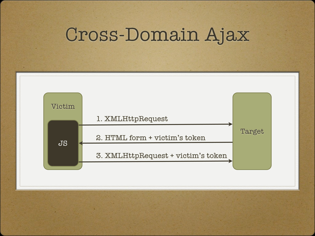 Target Victim JS 1. XMLHttpRequest 2. HTML form...