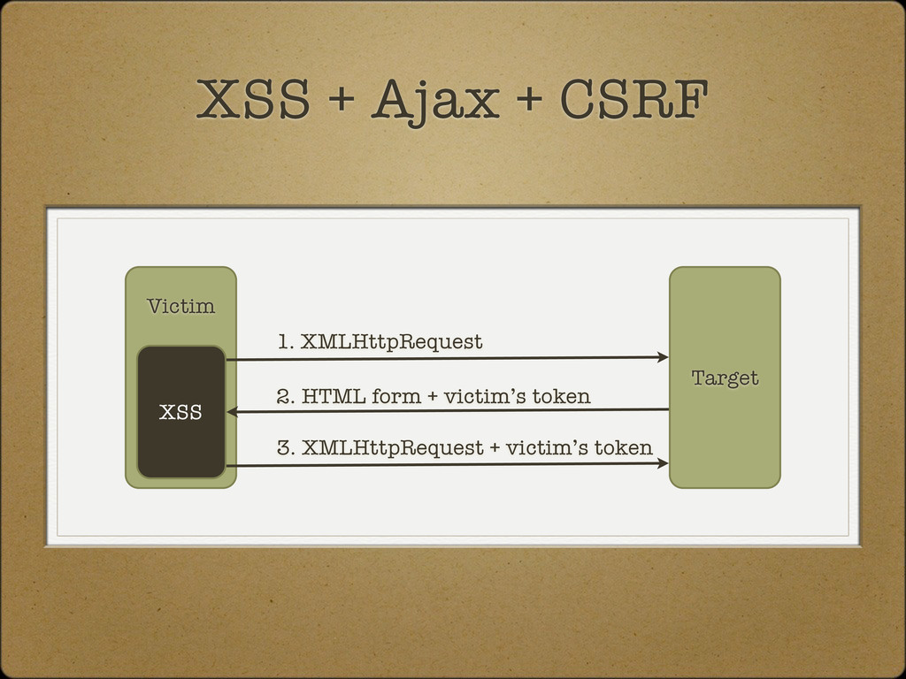 Target Victim XSS + Ajax + CSRF XSS 1. XMLHttpR...