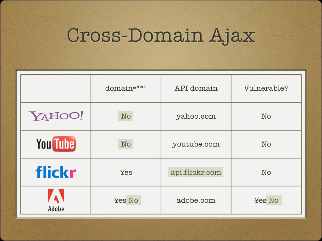 "Cross-Domain Ajax domain=""*"" API domain Vulnera..."