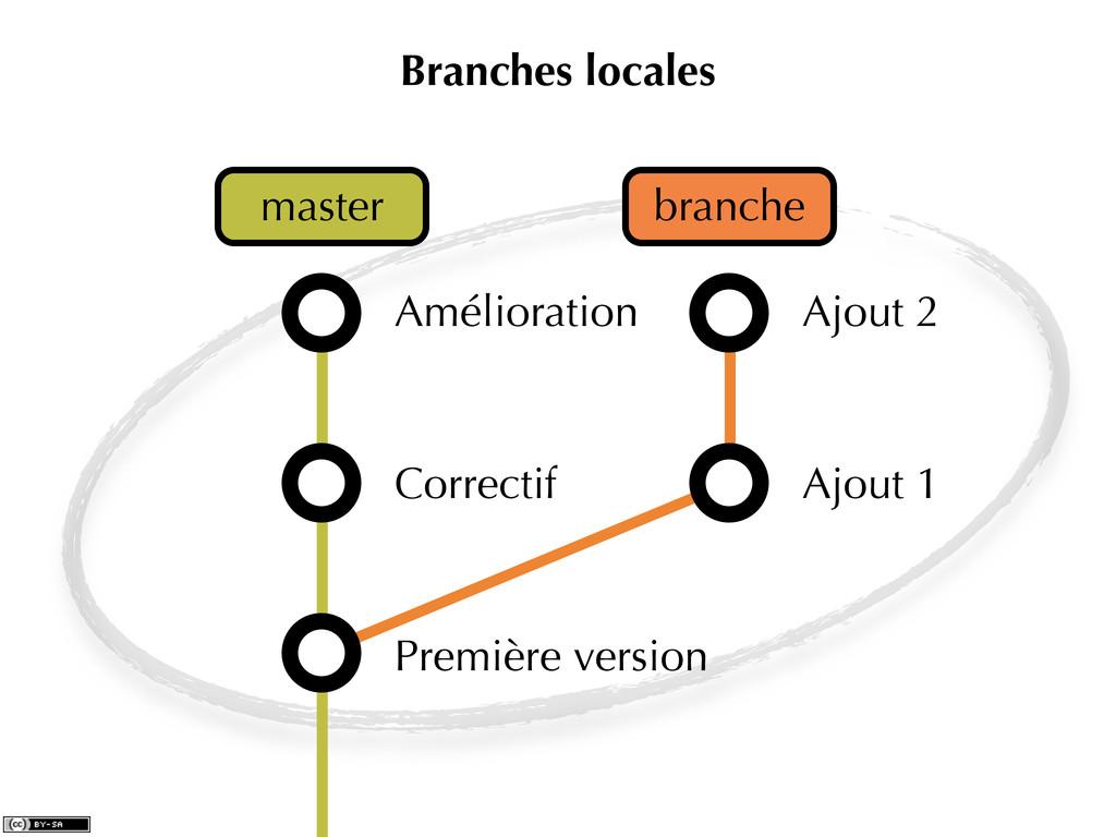 Branches locales Première version Correctif Amé...