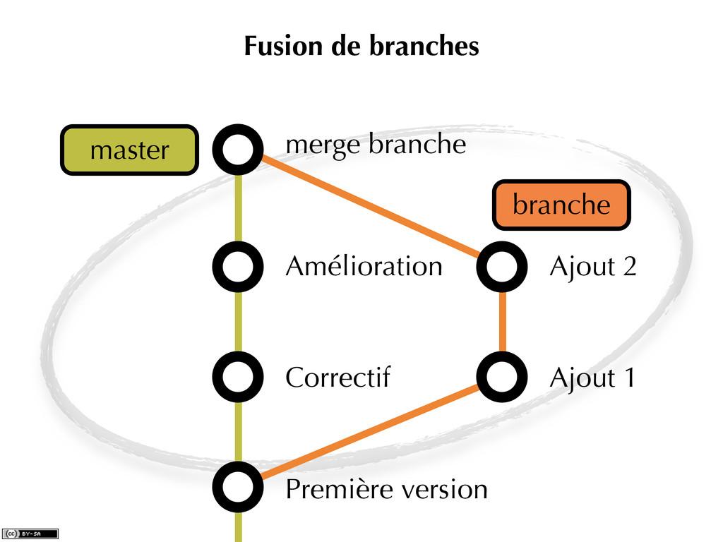 Fusion de branches Première version Correctif A...