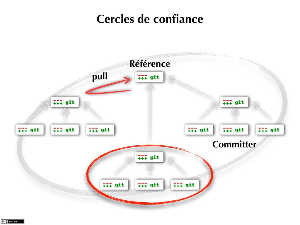Cercles de confiance pull Référence Committer