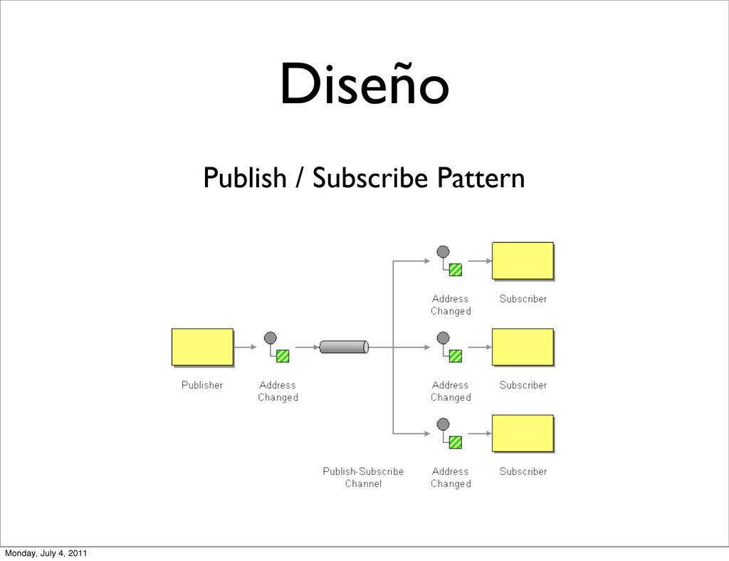 Diseño Publish / Subscribe Pattern Monday, July...