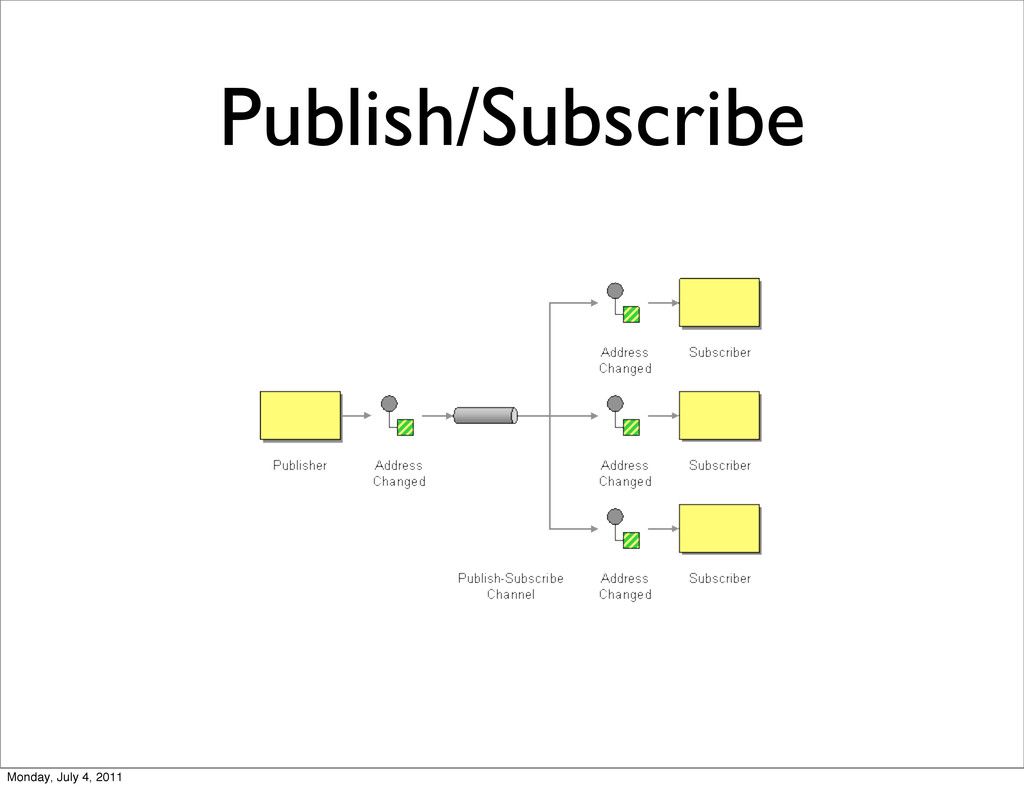 Publish/Subscribe Monday, July 4, 2011