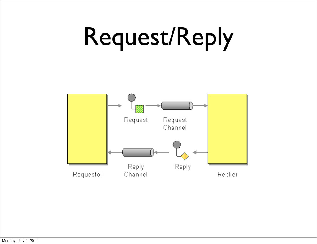 Request/Reply Monday, July 4, 2011