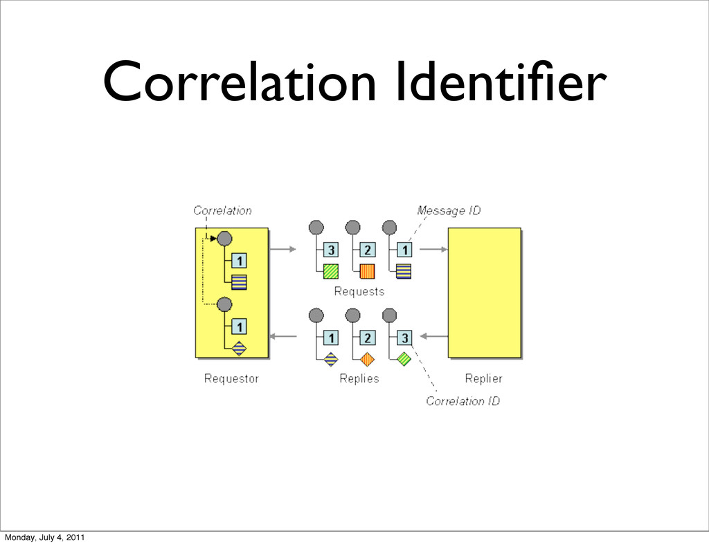 Correlation Identifier Monday, July 4, 2011