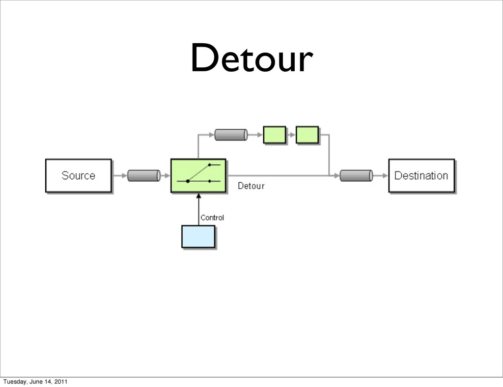 Detour Tuesday, June 14, 2011
