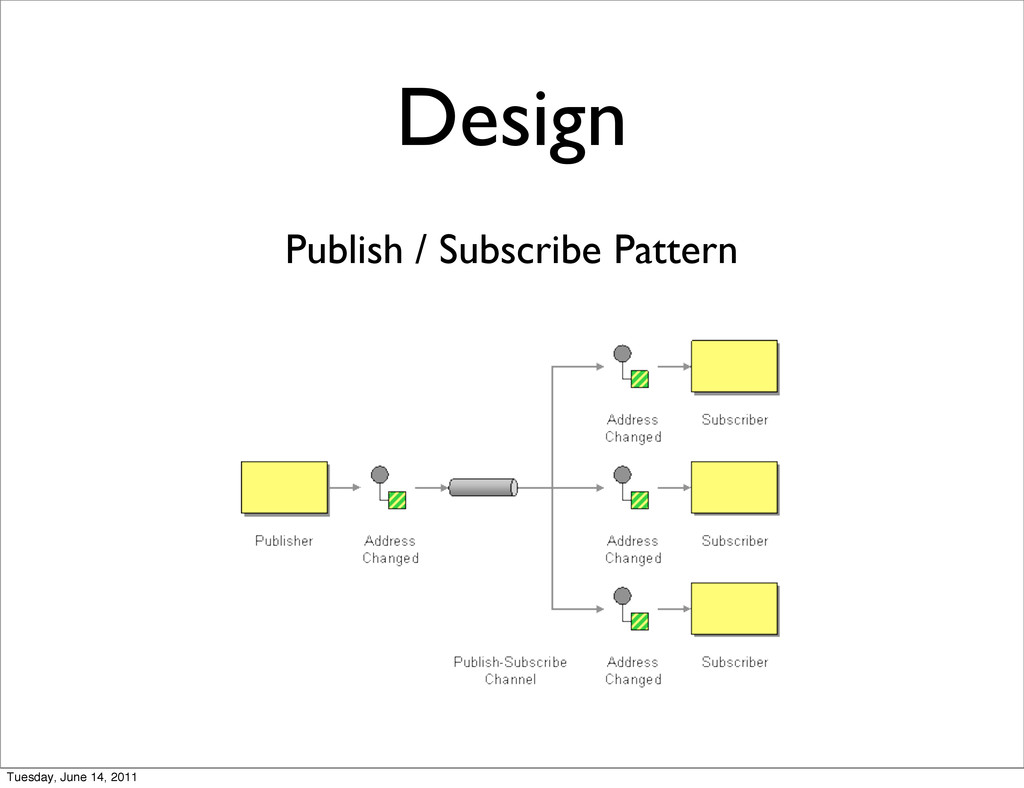 Design Publish / Subscribe Pattern Tuesday, Jun...