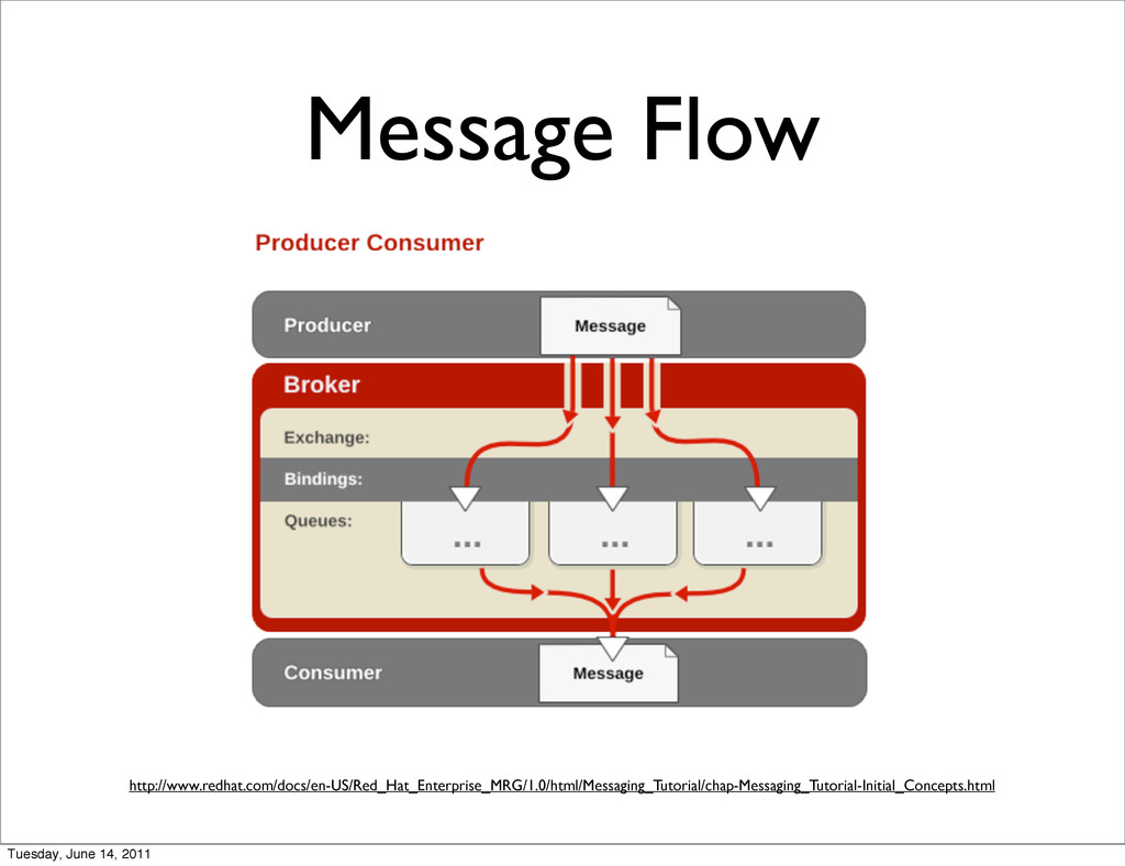 Message Flow http://www.redhat.com/docs/en-US/R...