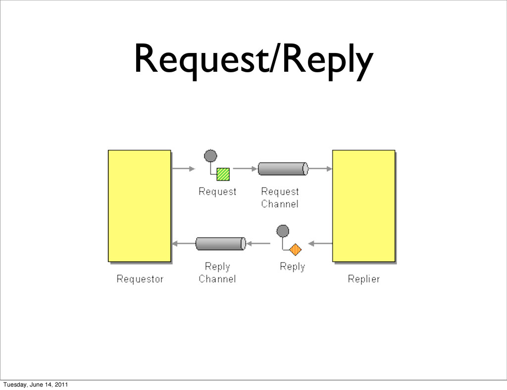 Request/Reply Tuesday, June 14, 2011
