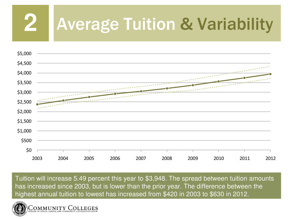 Tuition will increase 5.49 percent this year to...