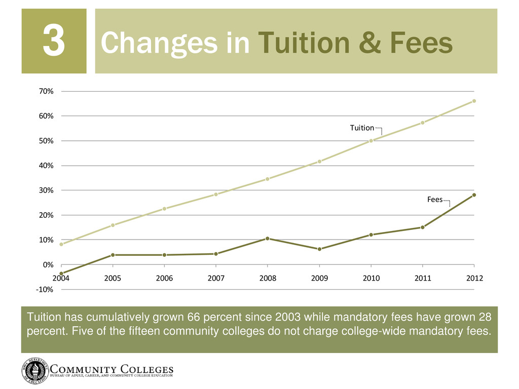 Tuition has cumulatively grown 66 percent since...
