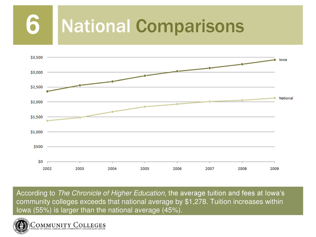 According to The Chronicle of Higher Education,...