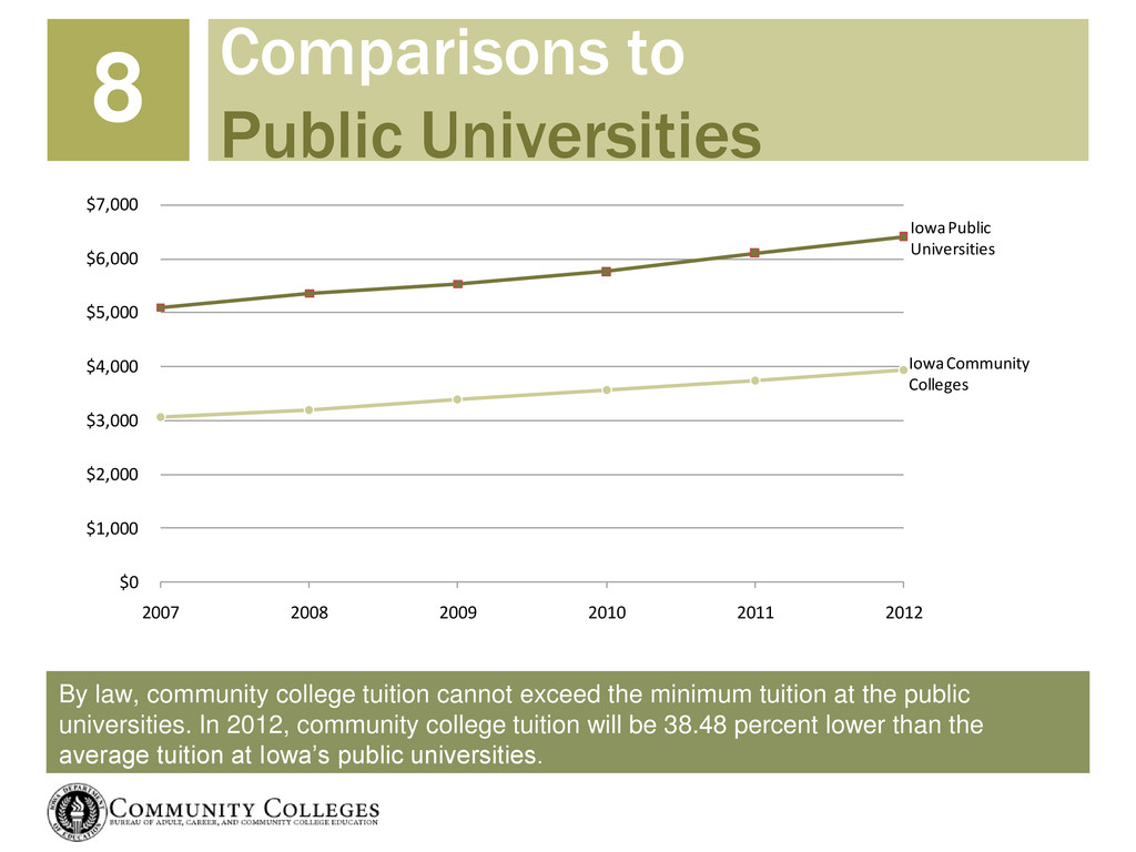 By law, community college tuition cannot exceed...