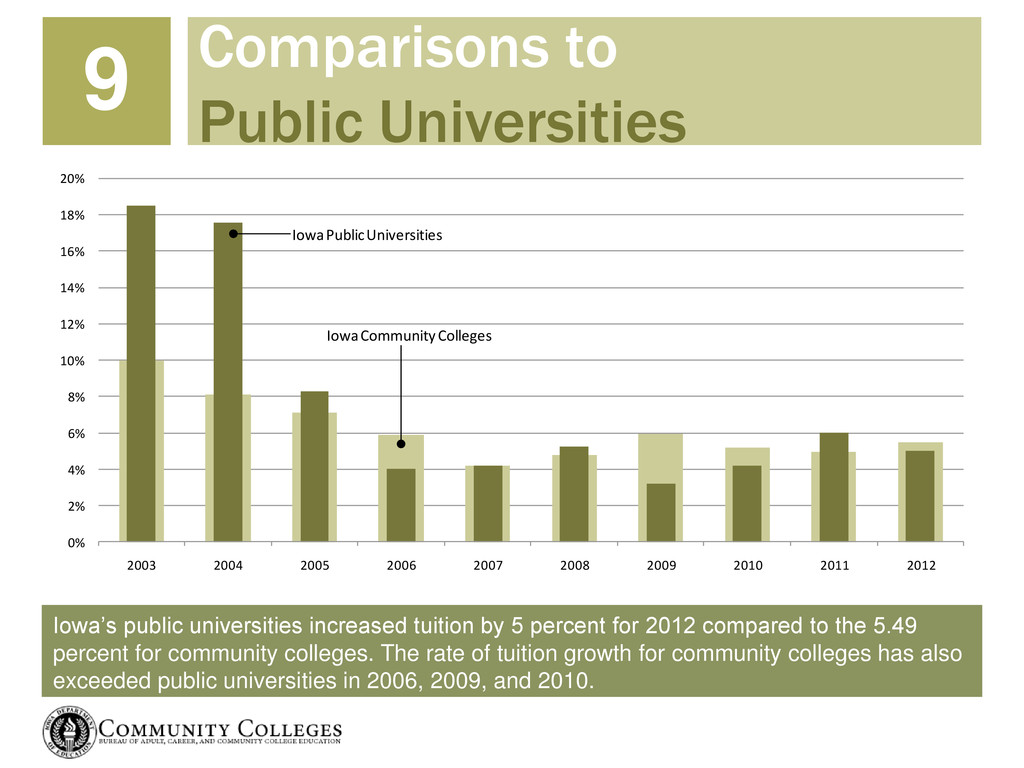 Iowa's public universities increased tuition by...