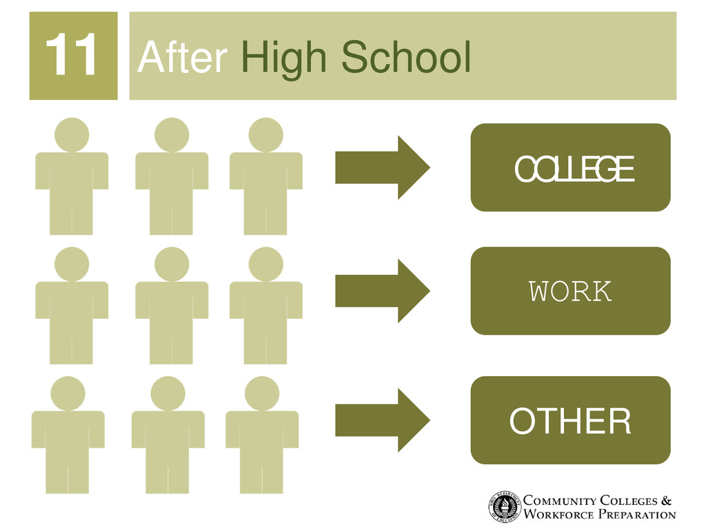 After High School 11 COLLEGE WORK OTHER