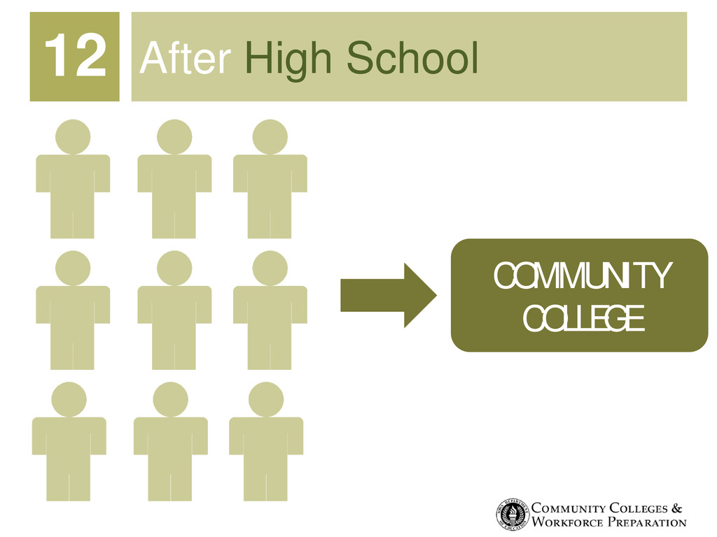After High School 12 COMMUNITY COLLEGE