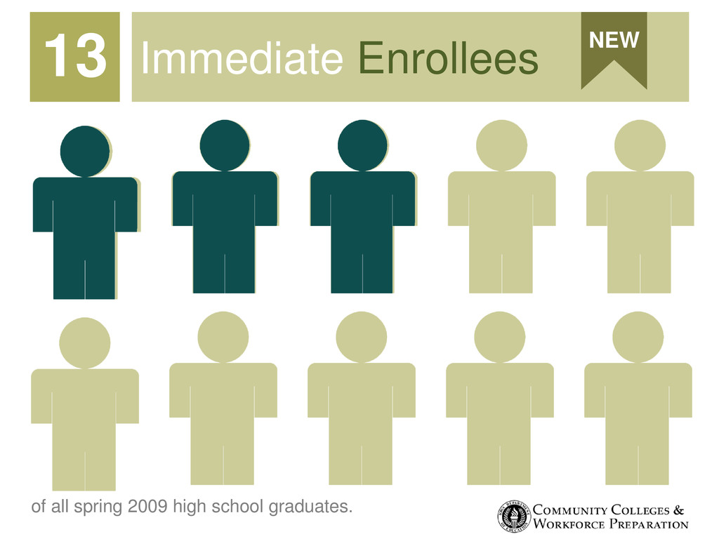 Immediate Enrollees 13 NEW of all spring 2009 h...