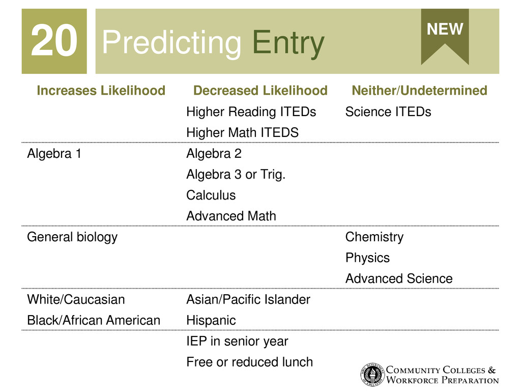 Predicting Entry 20 NEW Increases Likelihood De...