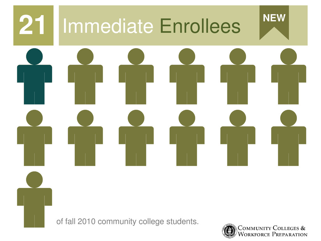 Immediate Enrollees 21 NEW of fall 2010 communi...