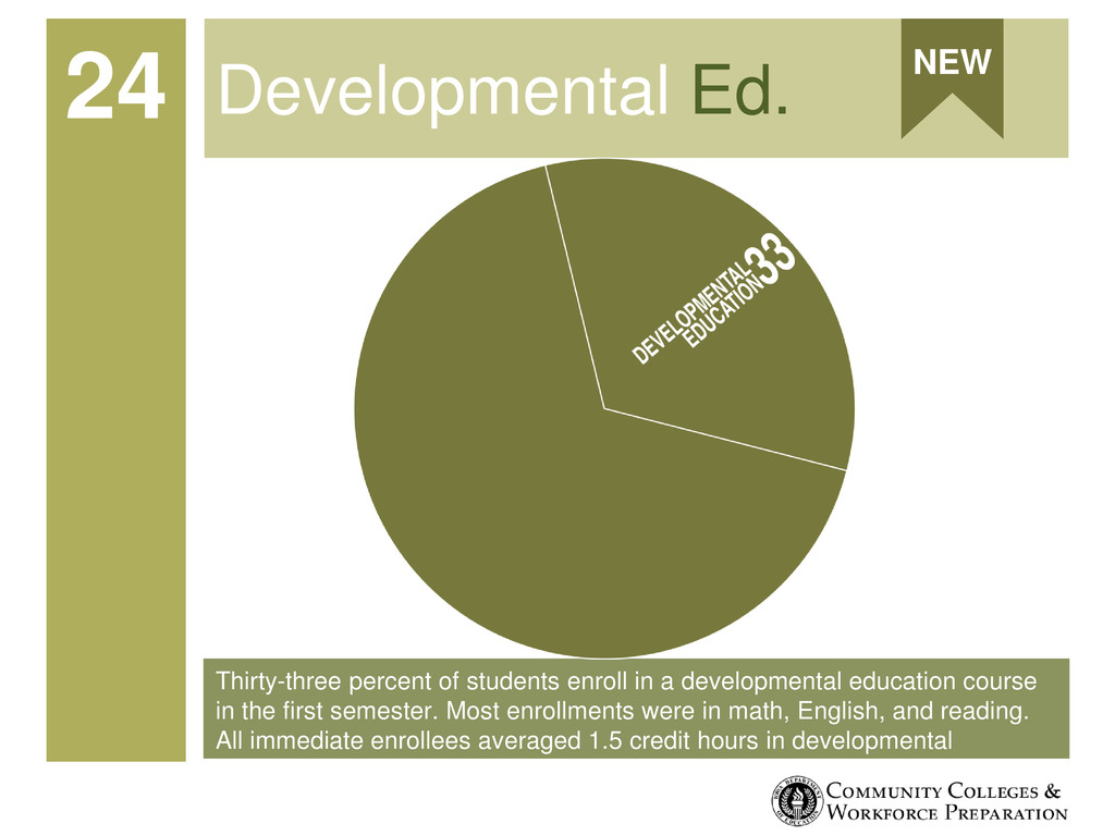 Thirty-three percent of students enroll in a de...