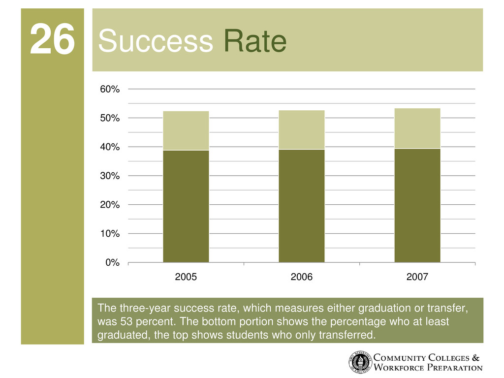 The three-year success rate, which measures eit...