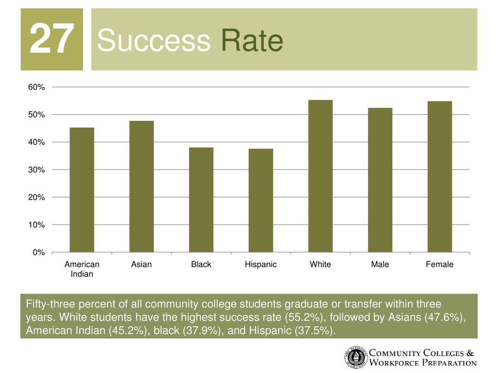 Fifty-three percent of all community college st...