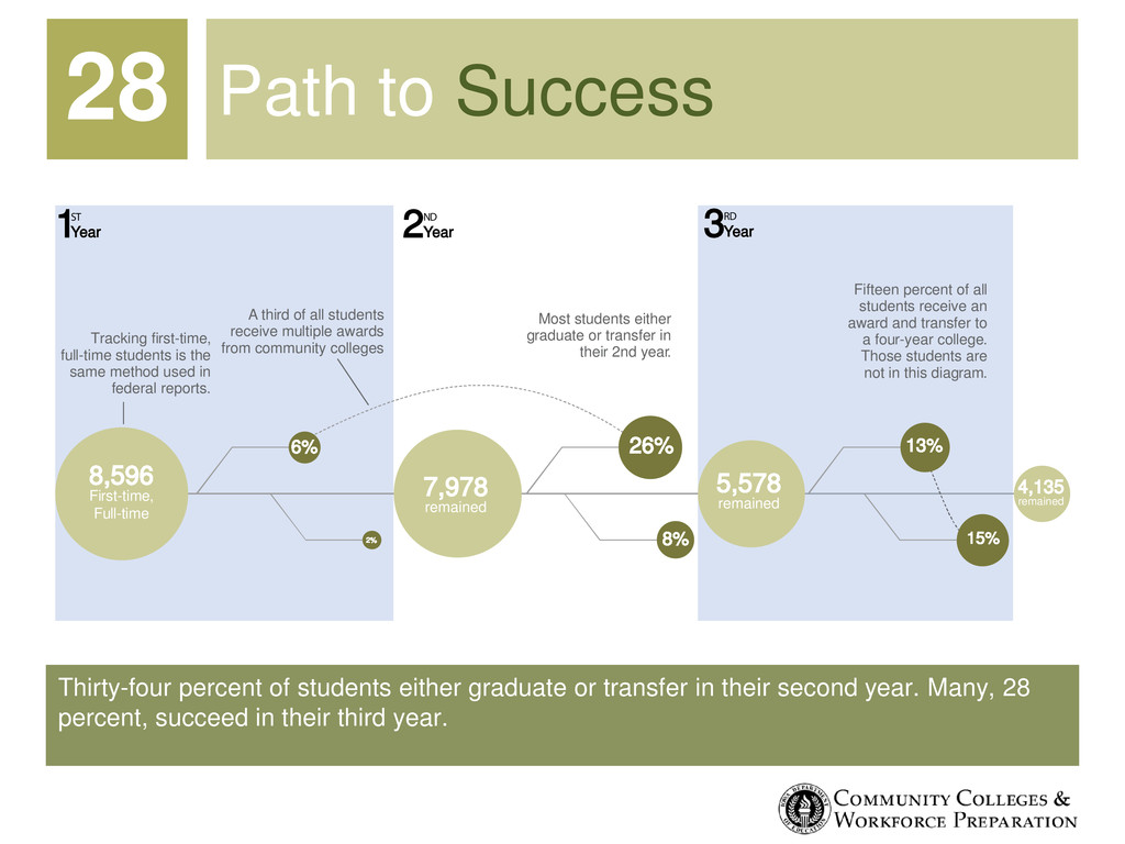 Thirty-four percent of students either graduate...