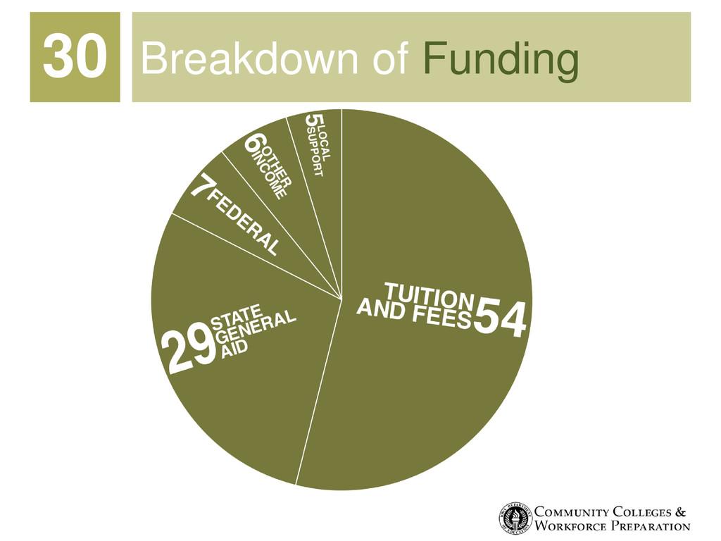Breakdown of Funding 30