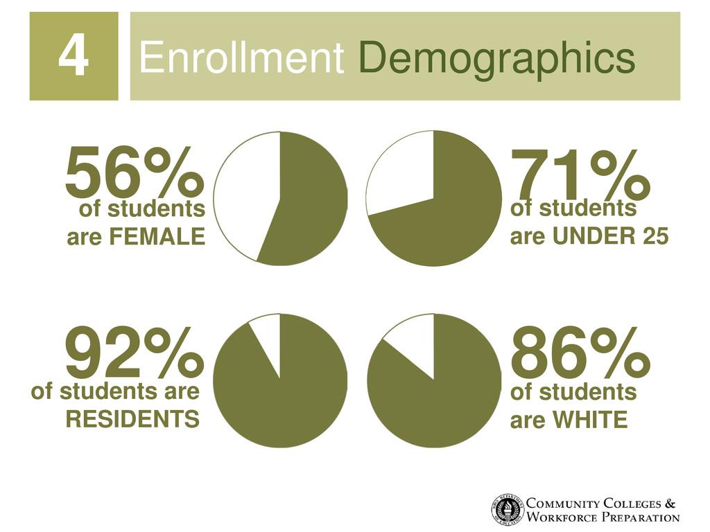 Enrollment Demographics 4 56% 71% 86% 92% of st...