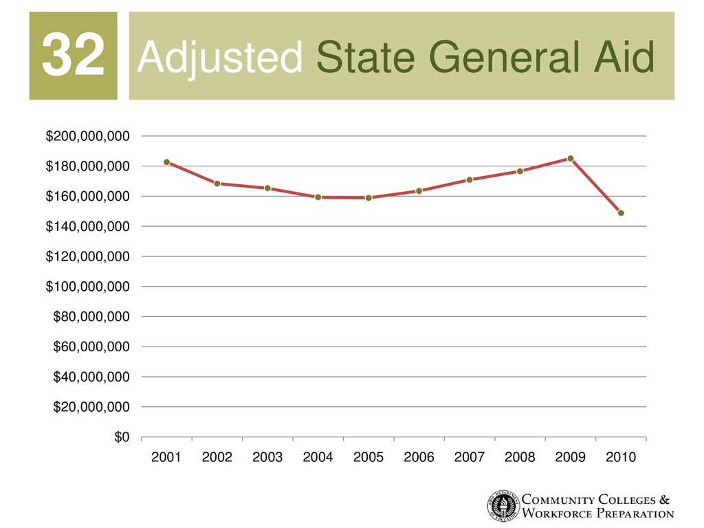Adjusted State General Aid $0 $20,000,000 $40,0...