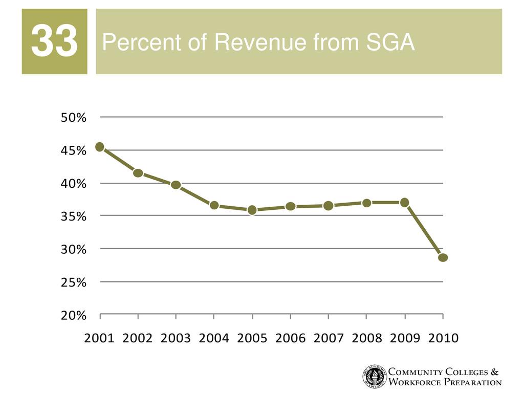 Percent of Revenue from SGA 20% 25% 30% 35% 40%...