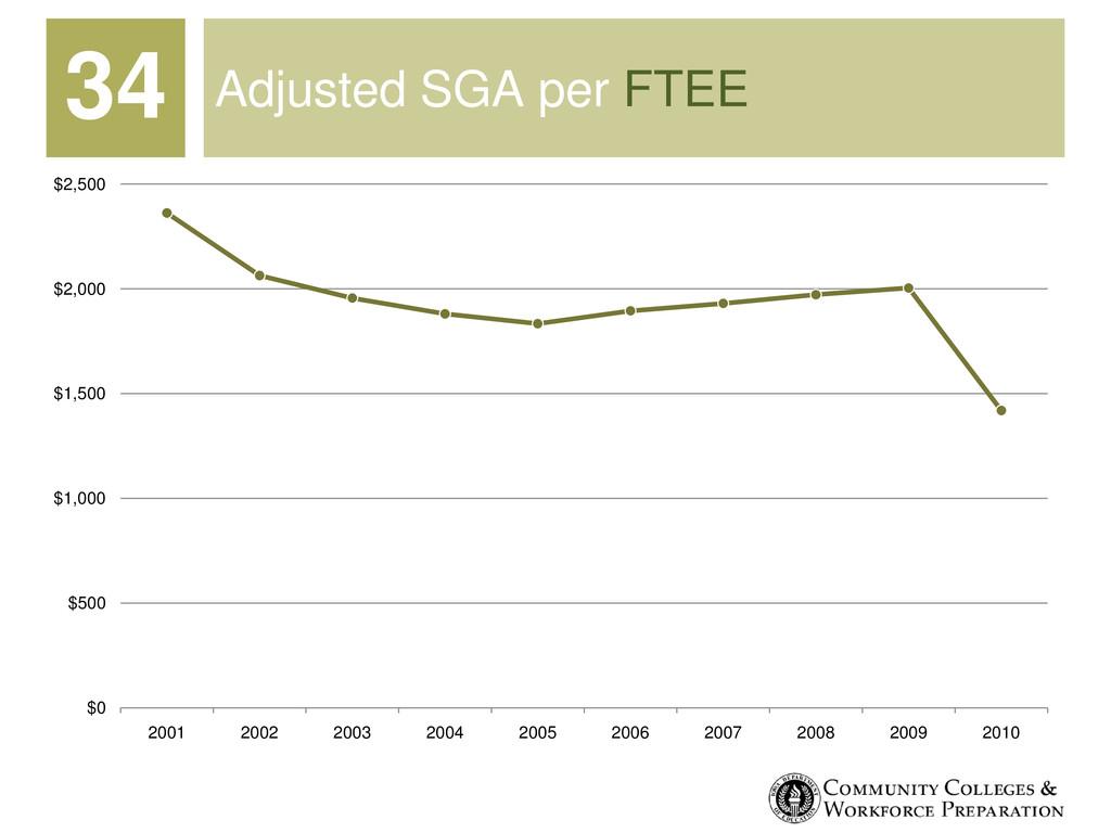 Adjusted SGA per FTEE $0 $500 $1,000 $1,500 $2,...