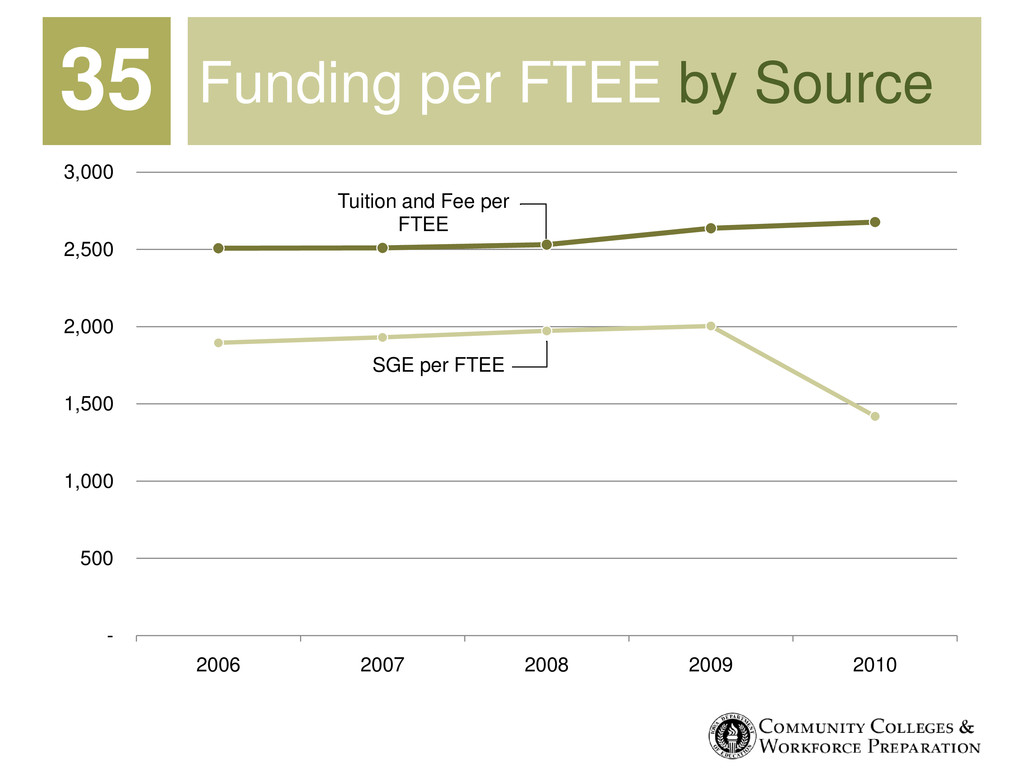 SGE per FTEE Tuition and Fee per FTEE - 500 1,0...
