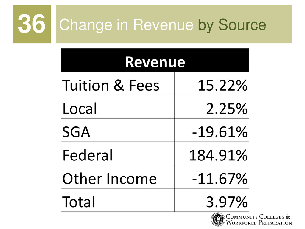 Change in Revenue by Source Revenue Tuition & F...