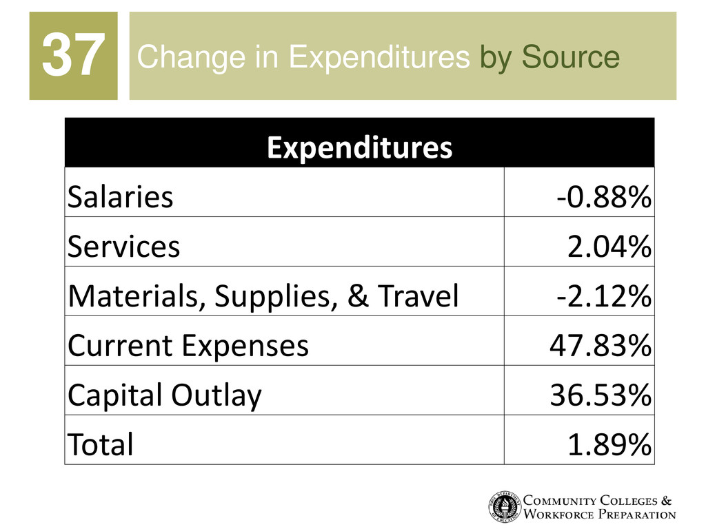 Change in Expenditures by Source Expenditures S...