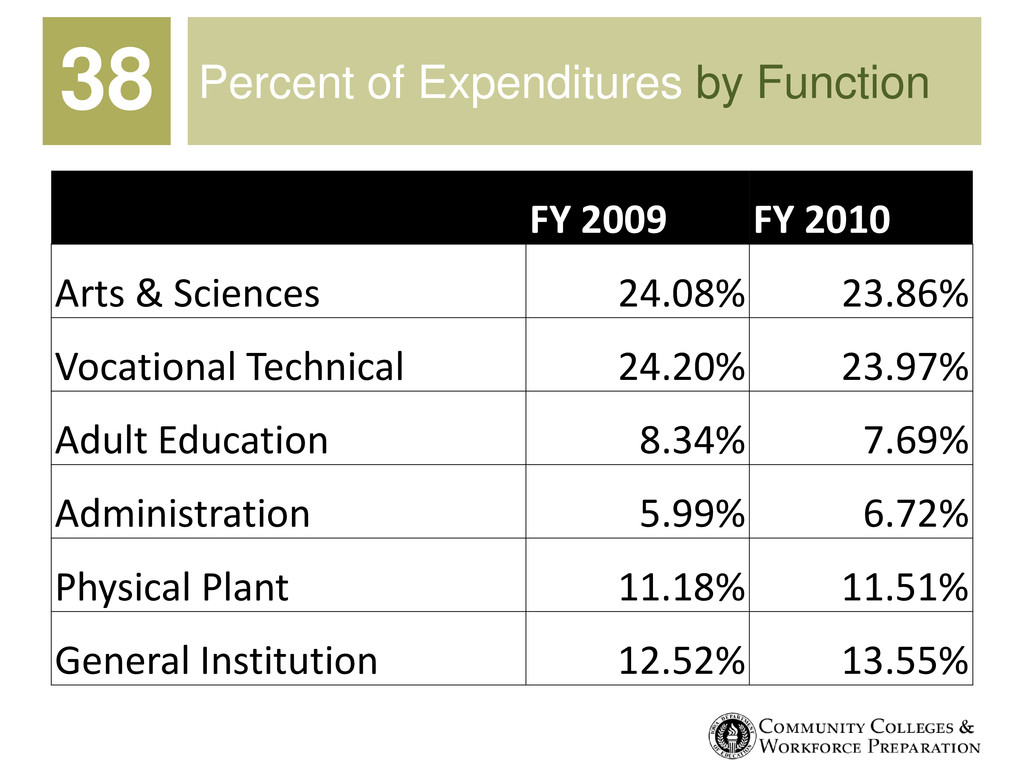 Percent of Expenditures by Function FY 2009 FY ...